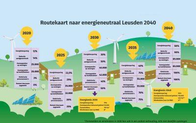 Routekaart Energietransitie Leusden